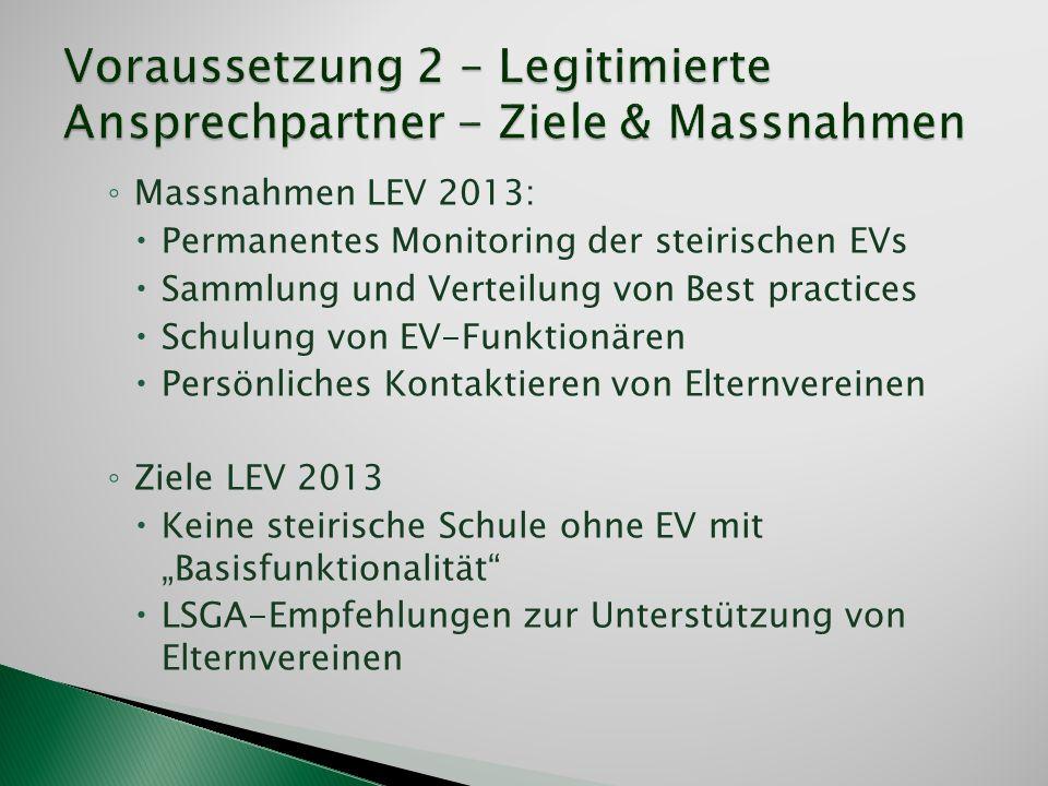 Massnahmen LEV 2013: Permanentes Monitoring der steirischen EVs Sammlung und Verteilung von Best practices Schulung von EV-Funktionären Persönliches K