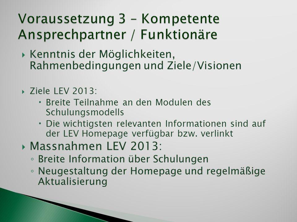 Kenntnis der Möglichkeiten, Rahmenbedingungen und Ziele/Visionen Ziele LEV 2013: Breite Teilnahme an den Modulen des Schulungsmodells Die wichtigsten