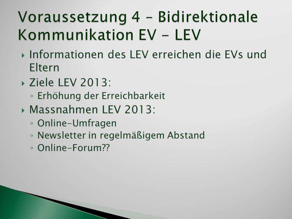 Informationen des LEV erreichen die EVs und Eltern Ziele LEV 2013: Erhöhung der Erreichbarkeit Massnahmen LEV 2013: Online-Umfragen Newsletter in rege