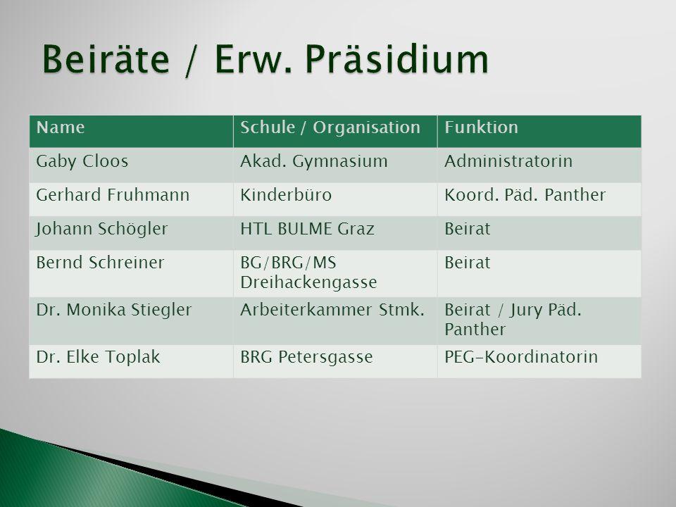 NameSchule / OrganisationFunktion Gaby CloosAkad. GymnasiumAdministratorin Gerhard FruhmannKinderbüroKoord. Päd. Panther Johann SchöglerHTL BULME Graz