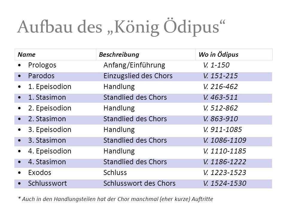 Aufbau des König Ödipus Prologos Parodos 1.Epeisodion 1.