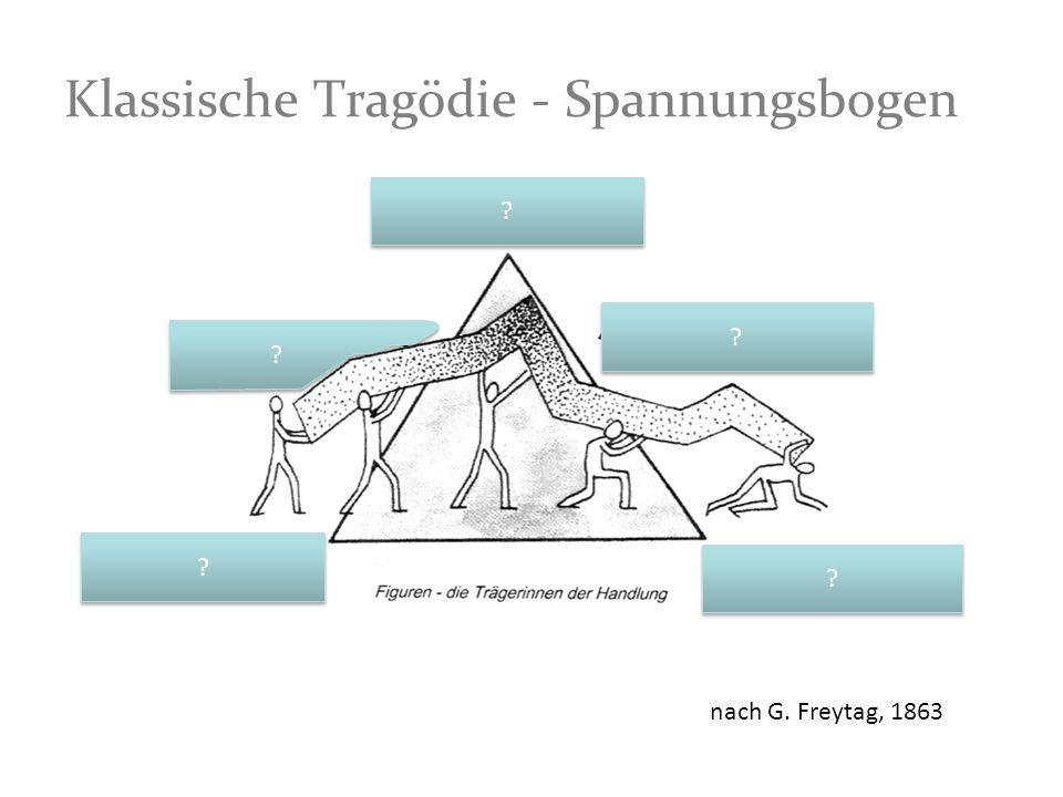 Klassische Tragödie - Spannungsbogen ? ? ? ? ? ? ? ? ? ? nach G. Freytag, 1863