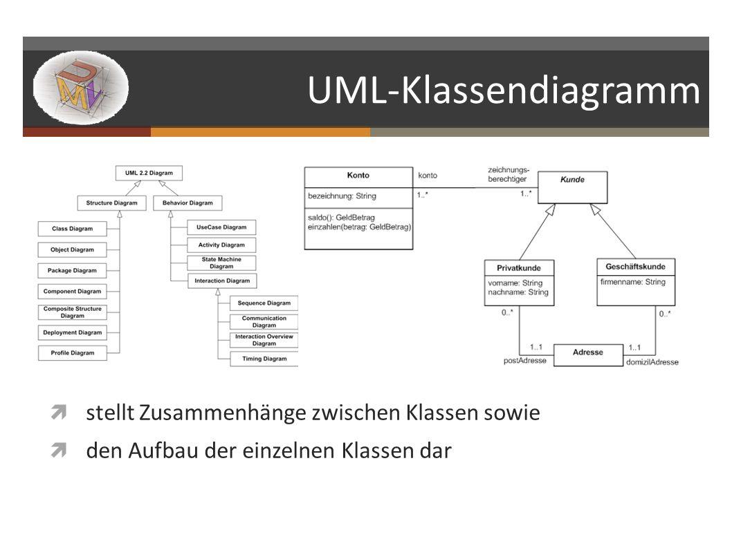 UML-Klassendiagramm stellt Zusammenhänge zwischen Klassen sowie den Aufbau der einzelnen Klassen dar