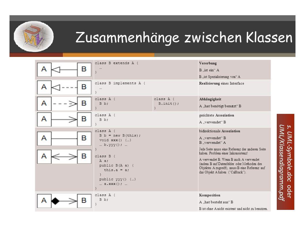 Beispiel class Figurstift { Color col; public Figurstift() { col = new Color(255, 0, 0); //default-Wert für col } public Figurstift(Color initcol) { col = initcol; //bei Erschaffung übergebener Wert //z.B.