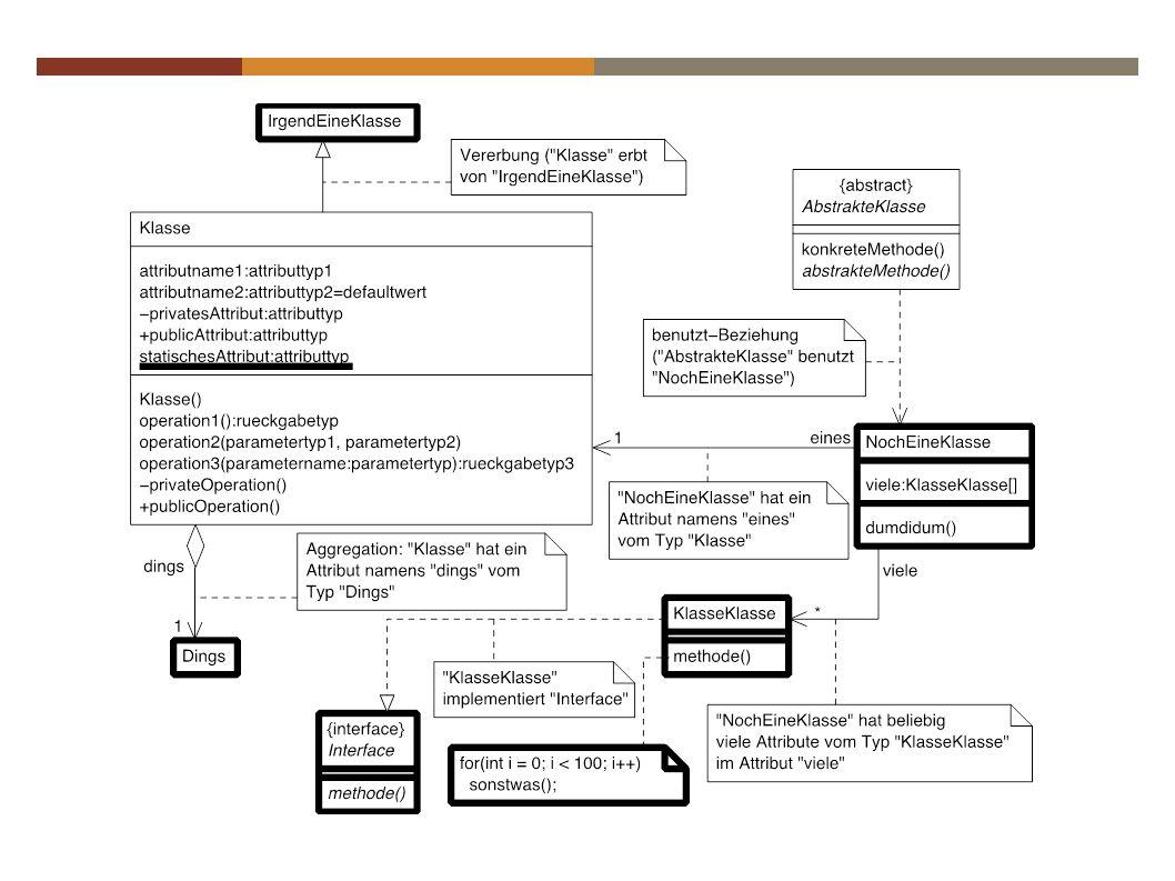 Aufgabe Zeichnen Sie ein möglichst vollständiges UML- Klassendiagramm Ihre Spiel-Projekts (einschliesslich der benutzten Greenfoot-Klassen)