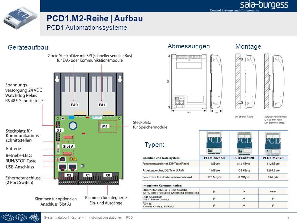 3 PCD1.M2-Reihe | Aufbau PCD1 Automationssysteme Systemkatalog | Kapitel A1 – Automationsstationen | PCD1 Geräteaufbau Abmessungen Montage Typen: