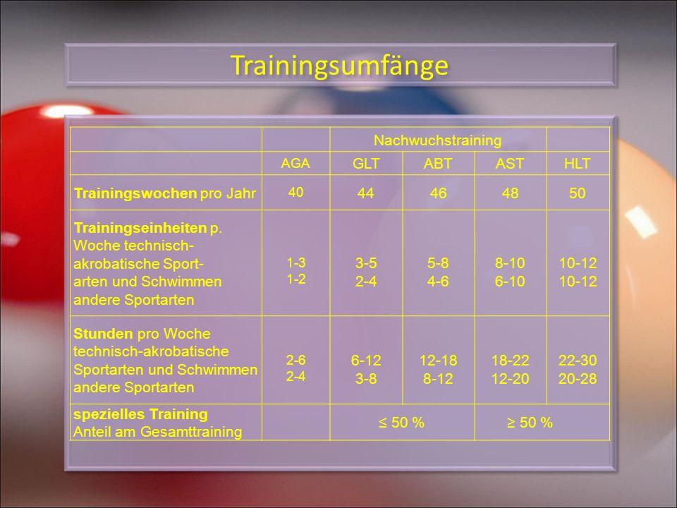 Trainingsumfänge Nachwuchstraining AGA GLTABTASTHLT Trainingswochen pro Jahr 40 44464850 Trainingseinheiten p. Woche technisch- akrobatische Sport- ar