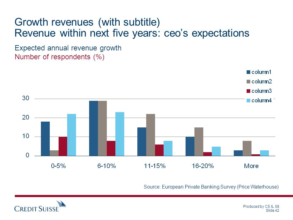 Produced by CS IL 08 Slide 42 Expected annual revenue growth Number of respondents (%) Source: European Private Banking Survey (Price Waterhouse) Growth revenues (with subtitle) Revenue within next five years: ceos expectations