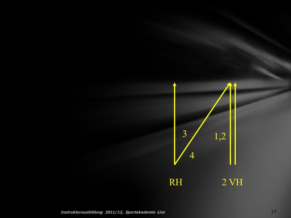2.Variation durch Veränderung der Platzierungsabfolge 14 1,2 3 4 RH2 VH Instruktorausbildung 2011/12, Sportakademie Linz