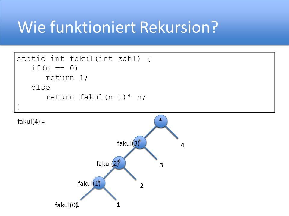Rekursion static int fakul(int zahl) { if(n == 0) return 1; else return fakul(n-1)* n; } fakul(4) = * * 4 * * 2 3 * * * * 1 1 * * 4 * * 2 3 * * * * 1