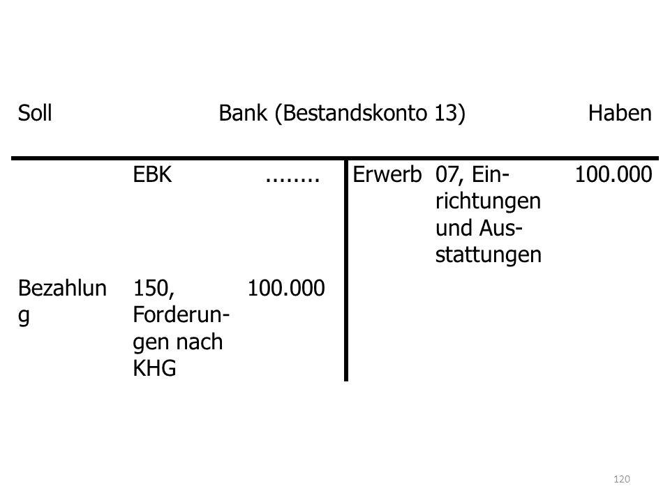SollBank (Bestandskonto 13)Haben EBK........Erwerb07, Ein- richtungen und Aus- stattungen 100.000 Bezahlun g 150, Forderun- gen nach KHG 100.000 120