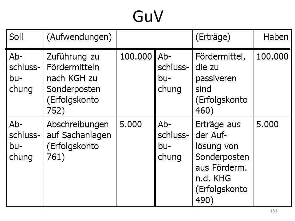 Soll(Aufwendungen)(Erträge)Haben Ab- schluss- bu- chung Zuführung zu Fördermitteln nach KGH zu Sonderposten (Erfolgskonto 752) 100.000Ab- schluss- bu-