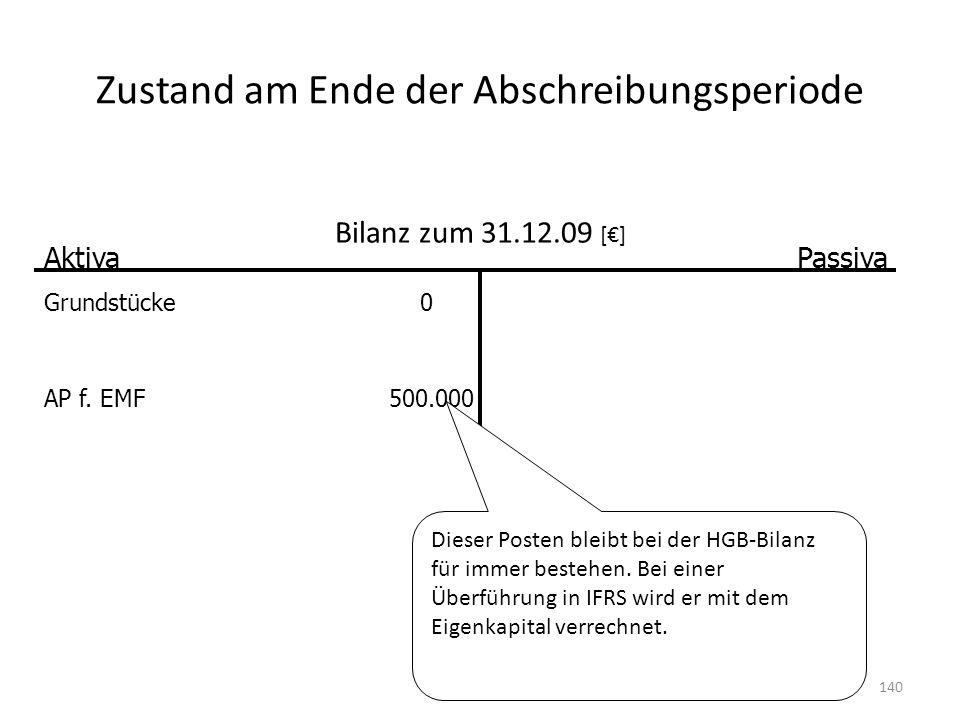 Zustand am Ende der Abschreibungsperiode Bilanz zum 31.12.09 [] AktivaPassiva Grundstücke0 AP f. EMF500.000 Dieser Posten bleibt bei der HGB-Bilanz fü
