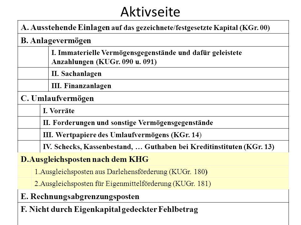 Aktivseite A. Ausstehende Einlagen auf das gezeichnete/festgesetzte Kapital (KGr. 00) B. Anlagevermögen I. Immaterielle Vermögensgegenstände und dafür
