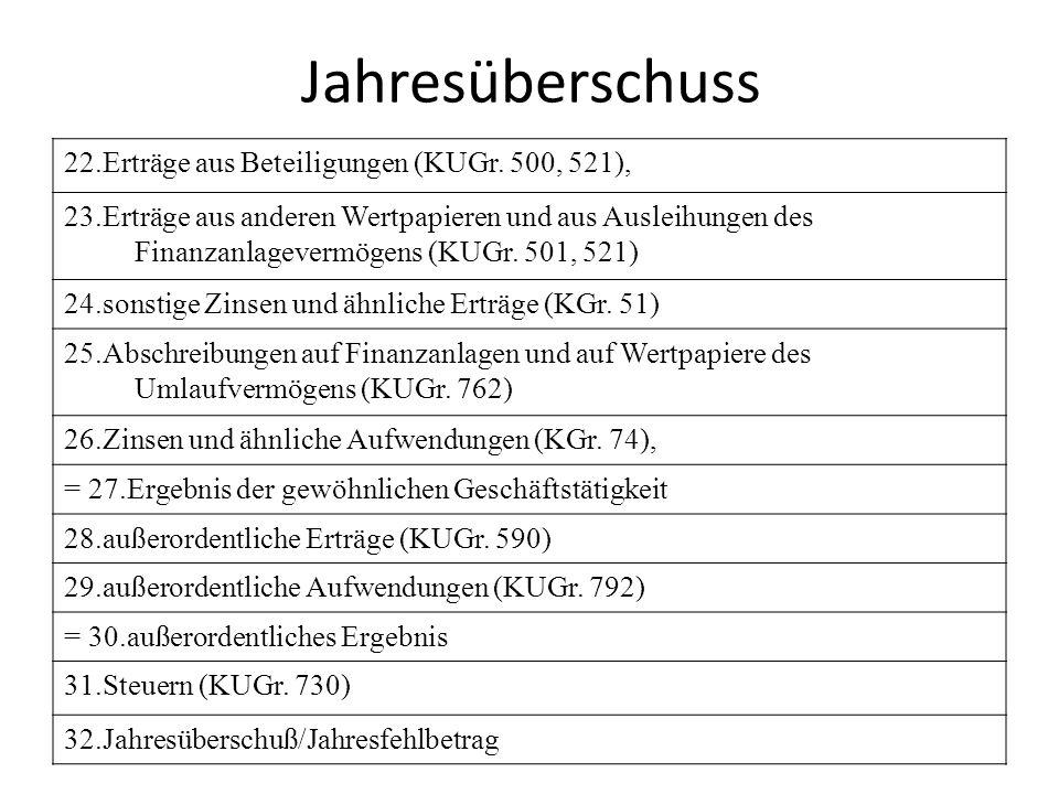 Jahresüberschuss 22.Erträge aus Beteiligungen (KUGr. 500, 521), 23.Erträge aus anderen Wertpapieren und aus Ausleihungen des Finanzanlagevermögens (KU