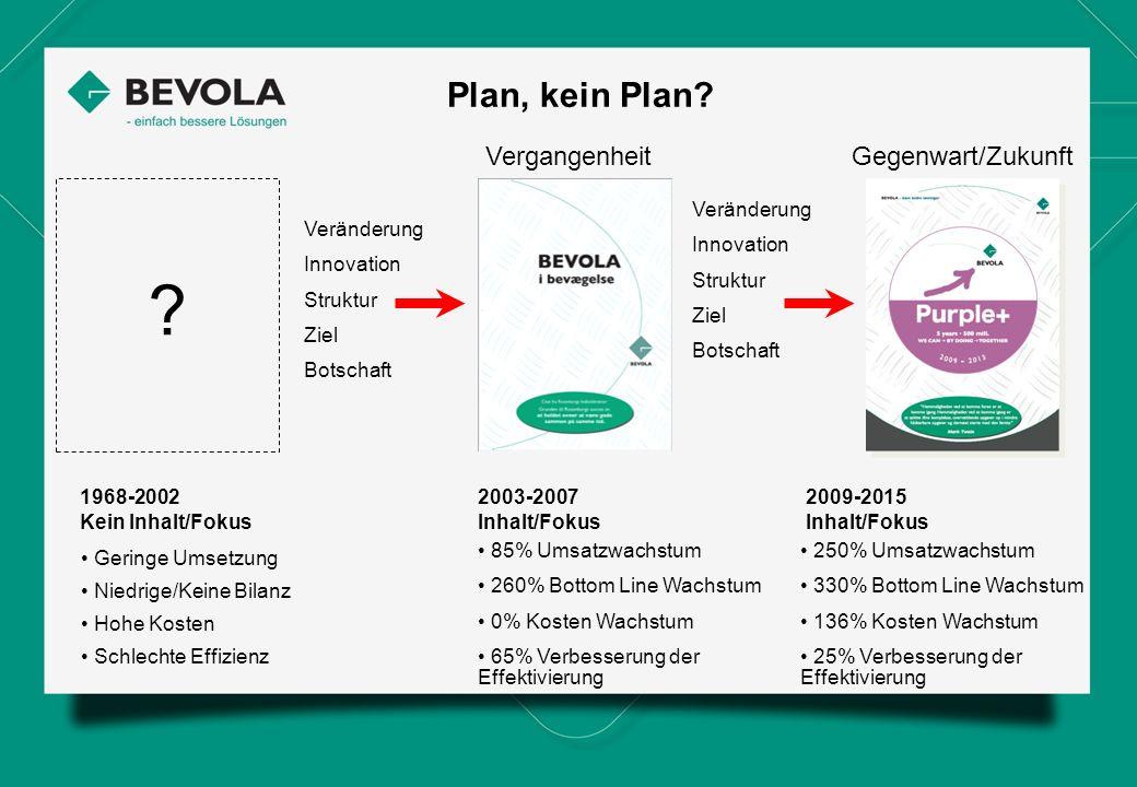 Plan, kein Plan? VergangenheitGegenwart/Zukunft 1968-2002 Kein Inhalt/Fokus ? Veränderung Innovation Struktur Ziel Botschaft Veränderung Innovation St