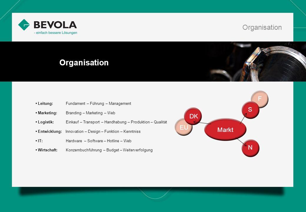Organisation Markt DK EU F S N Leitung: Fundament – Führung – Management Marketing: Branding – Marketing – Web Logistik: Einkauf – Transport – Handhabung – Produktion – Qualität Entwicklung: Innovation – Design – Funktion – Kenntniss IT: Hardware – Software – Hotline – Web Wirtschaft: Konzernbuchführung – Budget – Weiterverfolgung