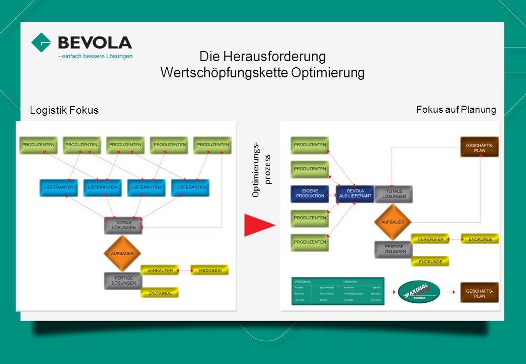 Die Herausforderung Wertschöpfungskette Optimierung Logistik Fokus Fokus auf Planung Optimierungs- prozess Simply better solutions