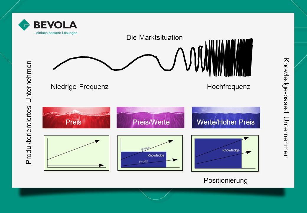 Die Marktsituation Niedrige FrequenzHochfrequenz Positionierung Produktorientiertes Unternehmen Knowledge-based Unternehmen PreisPreis/Werte Werte/Hoh