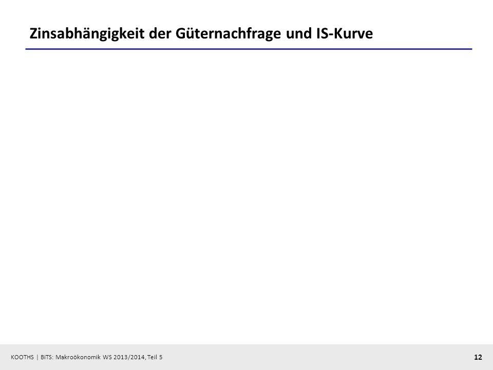 KOOTHS | BiTS: Makroökonomik WS 2013/2014, Teil 5 12 Zinsabhängigkeit der Güternachfrage und IS-Kurve