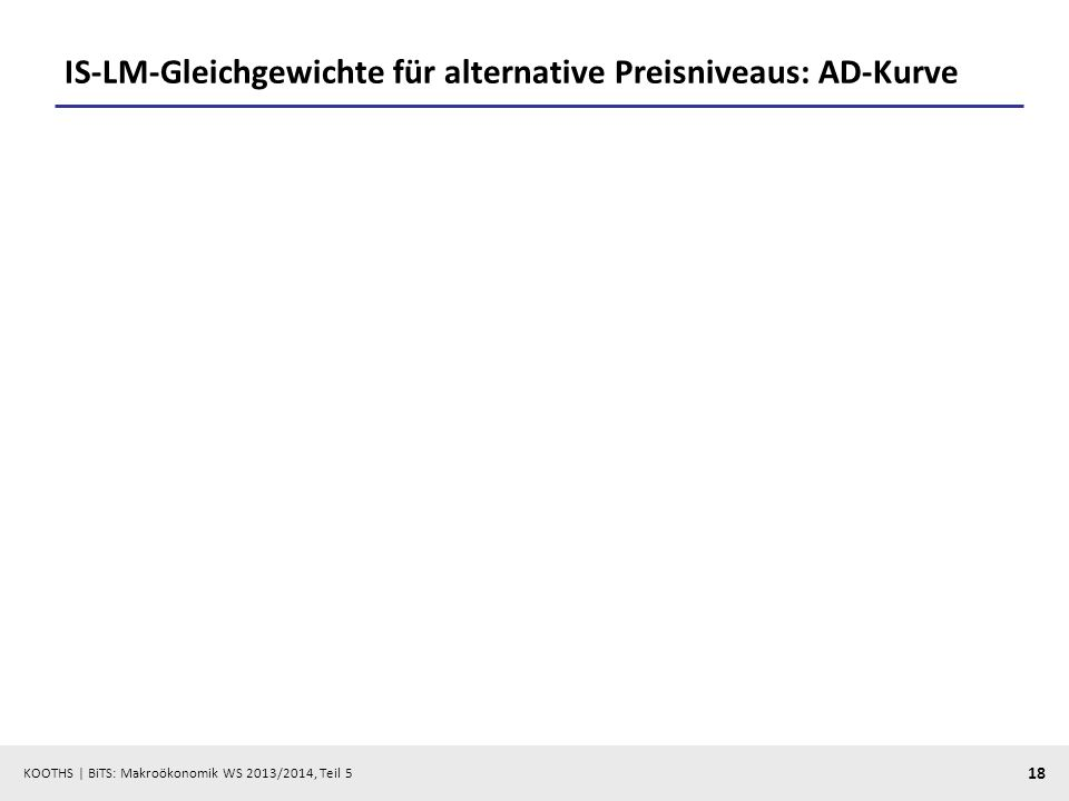 KOOTHS | BiTS: Makroökonomik WS 2013/2014, Teil 5 18 IS-LM-Gleichgewichte für alternative Preisniveaus: AD-Kurve