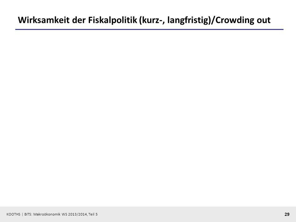 KOOTHS | BiTS: Makroökonomik WS 2013/2014, Teil 5 29 Wirksamkeit der Fiskalpolitik (kurz-, langfristig)/Crowding out
