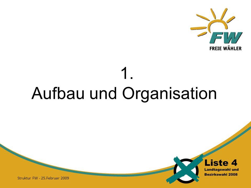1. Aufbau und Organisation Struktur FW - 25.Februar 2009