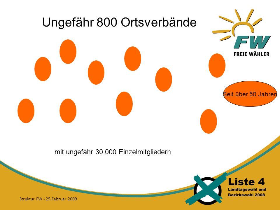 Ungefähr 800 Ortsverbände mit ungefähr 30.000 Einzelmitgliedern Seit über 50 Jahren Struktur FW - 25.Februar 2009