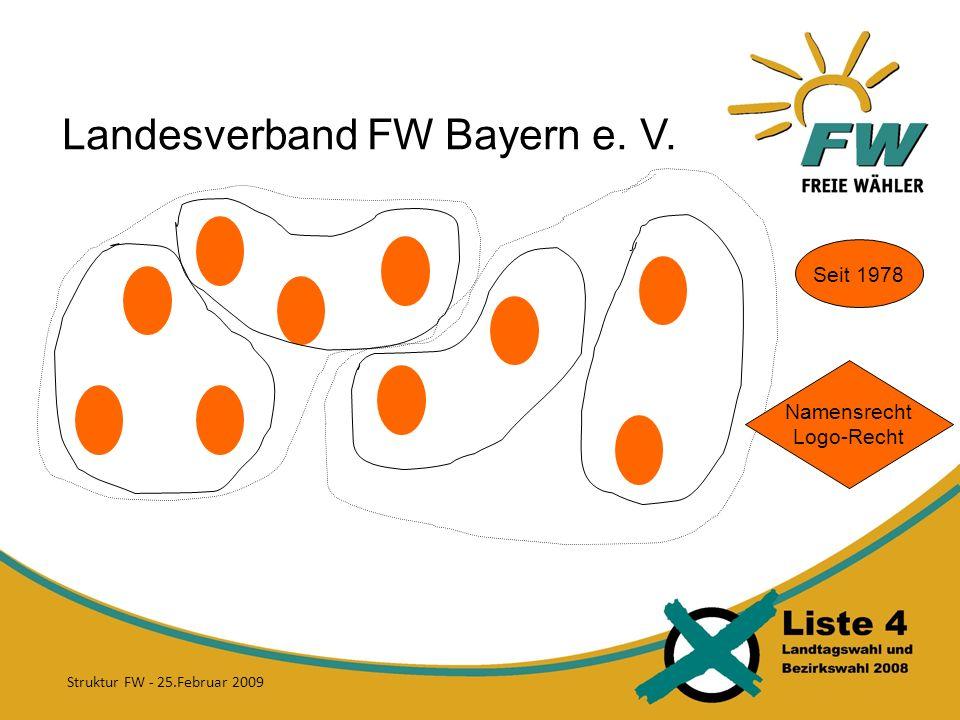 Landesverband FW Bayern e. V. Seit 1978 Namensrecht Logo-Recht Struktur FW - 25.Februar 2009