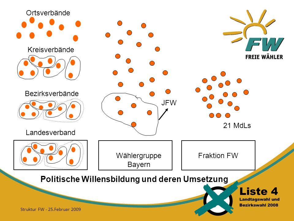 Ortsverbände Kreisverbände Bezirksverbände Landesverband JFW Politische Willensbildung und deren Umsetzung Fraktion FW 21 MdLs Wählergruppe Bayern Struktur FW - 25.Februar 2009