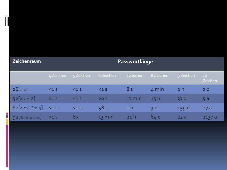 Zeichenraum Passwortlänge 4 Zeichen5 Zeichen6 Zeichen7 Zeichen8 Zeichen9 Zeichen10 Zeichen 26[ a-z ]<1 s 8 s4 min2 h2 d 52[ a-z;A-Z ]<1 s 20 s17 min15 h33 d5 a 62[ a-z;A-Z;0-9 ]<1 s 58 s1 h3 d159 d27 a 92[ Sonderzeichen ]<1 s8s13 min21 h84 d22 a2137 a