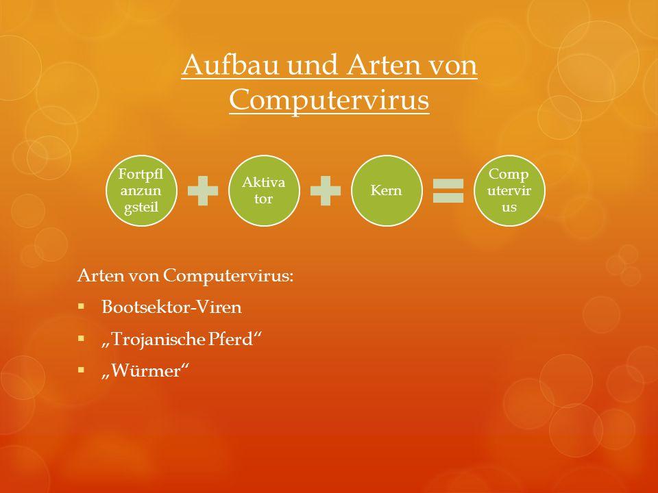 Aufbau und Arten von Computervirus Arten von Computervirus: Bootsektor-Viren Trojanische Pferd Würmer Fortpfl anzun gsteil Aktiva tor Kern Comp utervi