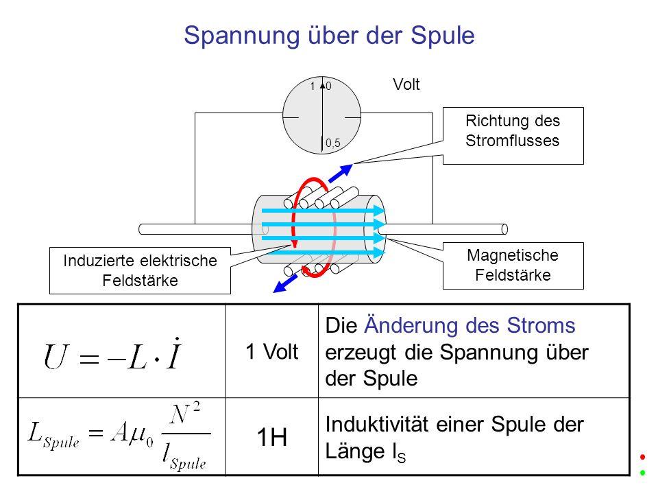 1 Volt Die Änderung des Stroms erzeugt die Spannung über der Spule 1H Induktivität einer Spule der Länge l S 1 0,5 0 Volt Spannung über der Spule Rich