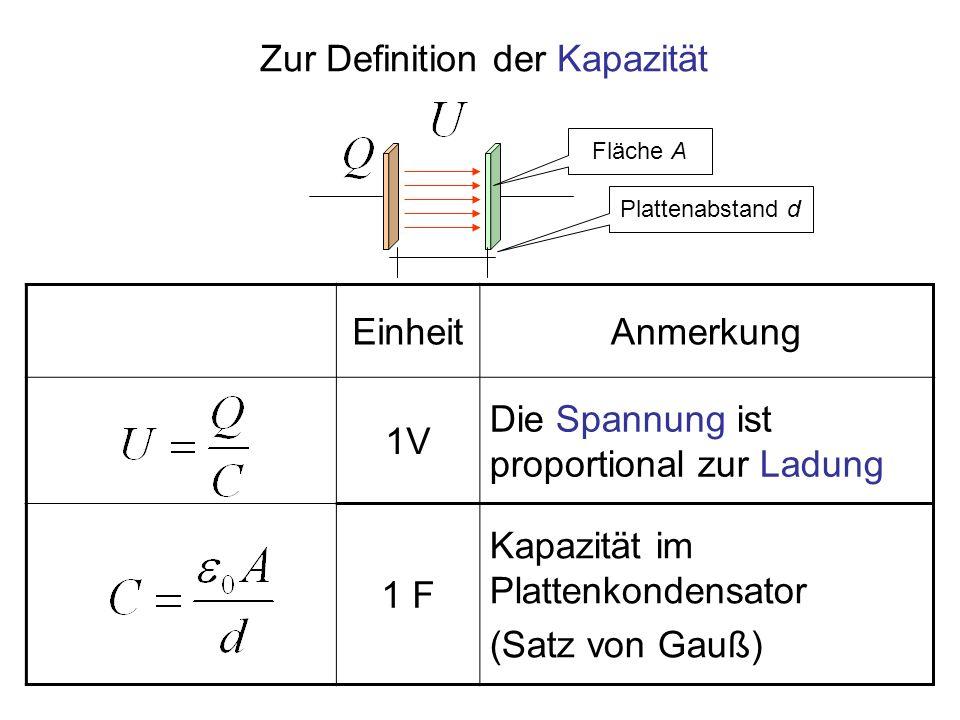 EinheitAnmerkung 1V Die Spannung ist proportional zur Ladung 1 F Kapazität im Plattenkondensator (Satz von Gauß) Zur Definition der Kapazität Fläche A