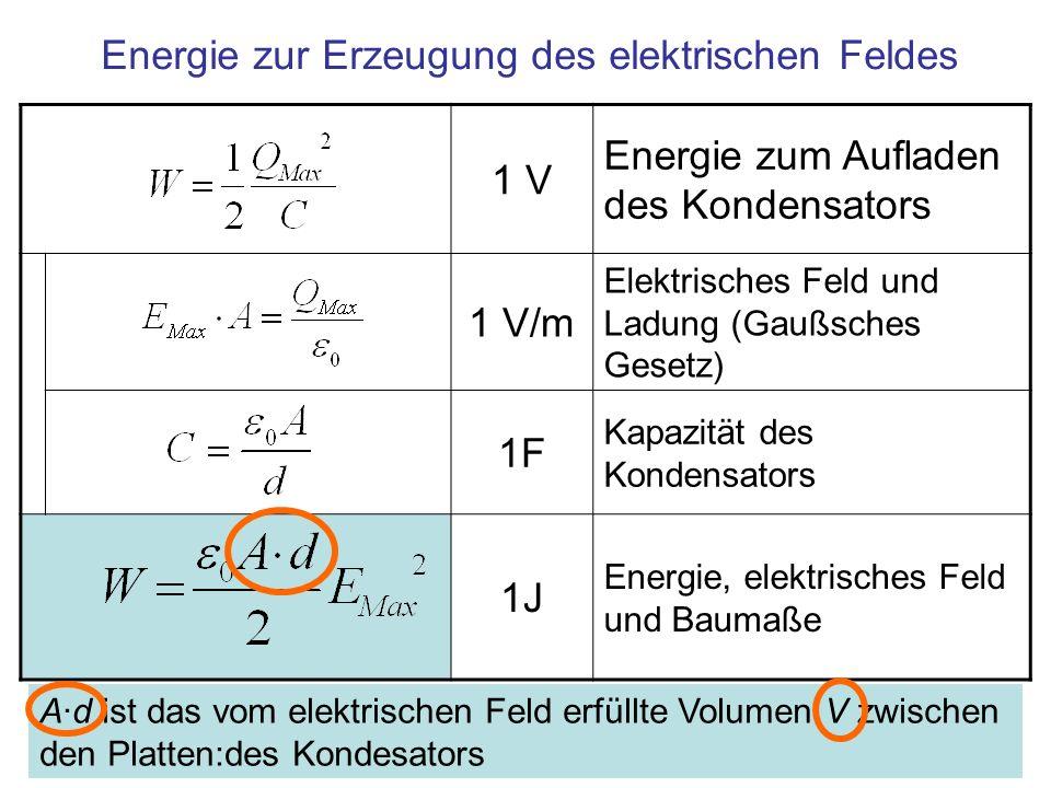 1 J/m 3 Energiedichte im Feld erfüllten Raum Energiedichte des elektrischen Feldes Fläche A Plattenabstand d Volumen V = A·d [m 3 ] Der Aufbau eines elektrischen Feldes im Raum kostet Energie