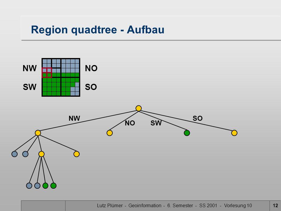 Lutz Plümer - Geoinformation - 6. Semester - SS 2001 - Vorlesung 1012 Region quadtree - Aufbau SW SONW NO NWNO SWSO