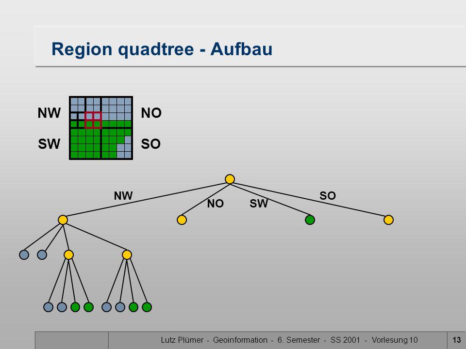 Lutz Plümer - Geoinformation - 6. Semester - SS 2001 - Vorlesung 1013 Region quadtree - Aufbau SW SONW NO NWNO SWSO