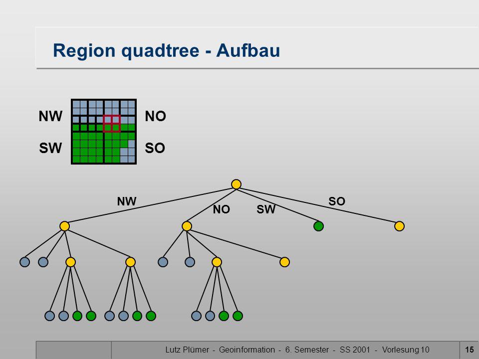 Lutz Plümer - Geoinformation - 6. Semester - SS 2001 - Vorlesung 1015 Region quadtree - Aufbau SW SONW NO NWNO SWSO