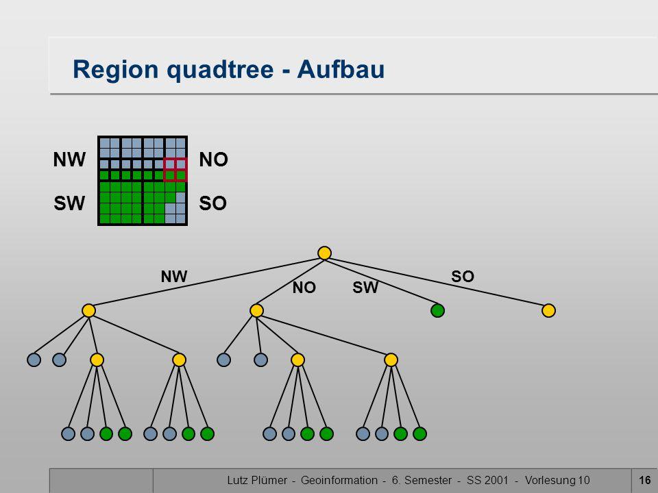 Lutz Plümer - Geoinformation - 6. Semester - SS 2001 - Vorlesung 1016 Region quadtree - Aufbau SW SONW NO NWNO SWSO