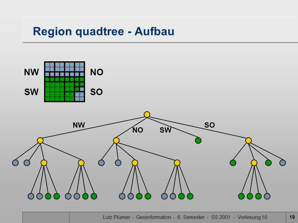Lutz Plümer - Geoinformation - 6. Semester - SS 2001 - Vorlesung 1019 Region quadtree - Aufbau SW SONW NO NWNO SWSO