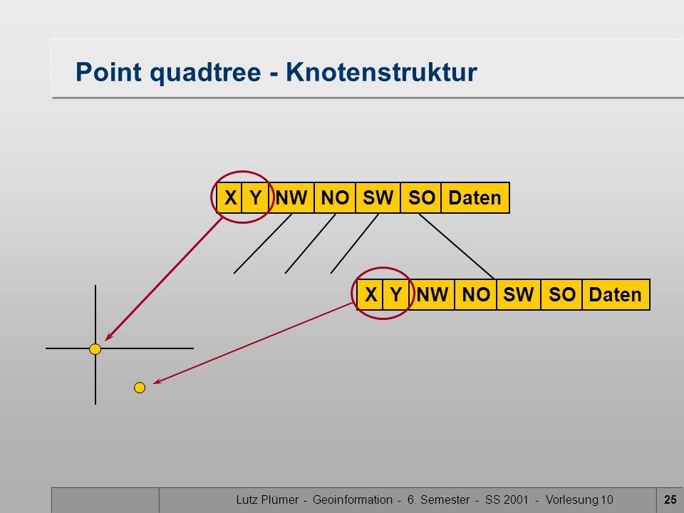 Lutz Plümer - Geoinformation - 6. Semester - SS 2001 - Vorlesung 1025 Point quadtree - Knotenstruktur XYNWNOSWSODatenXYNWNOSWSODaten