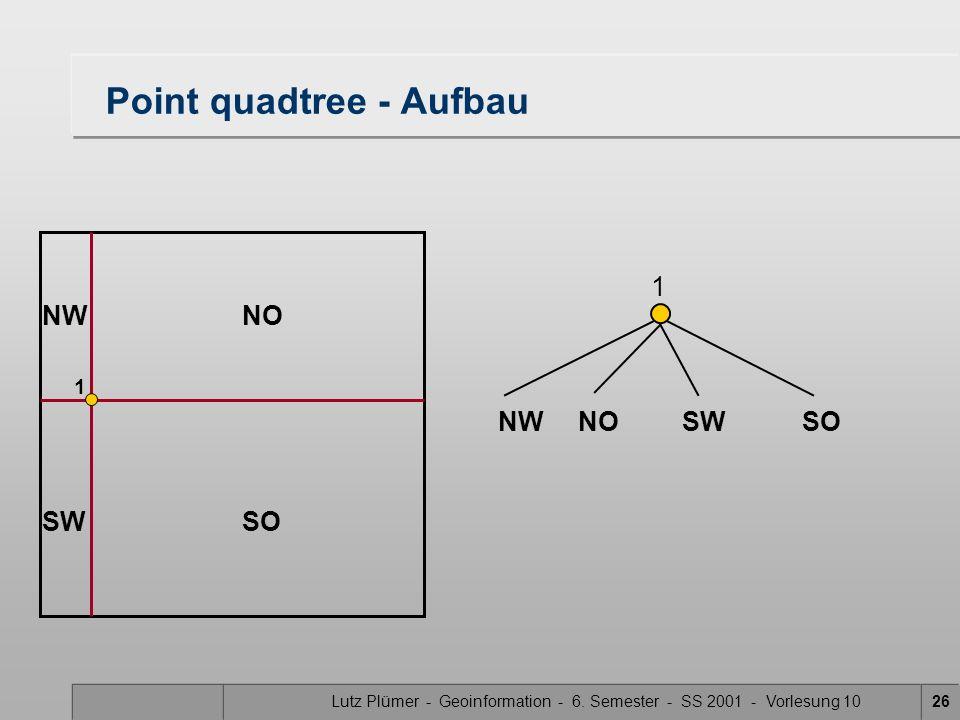 Lutz Plümer - Geoinformation - 6. Semester - SS 2001 - Vorlesung 1026 Point quadtree - Aufbau 1 1 NWNO SWSO NW NOSW SO