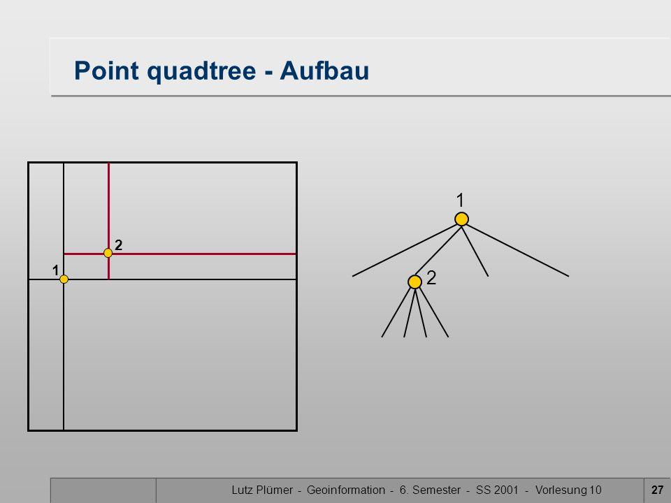 Lutz Plümer - Geoinformation - 6. Semester - SS 2001 - Vorlesung 1027 Point quadtree - Aufbau 1 1 2 2
