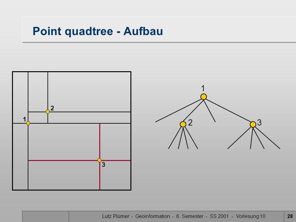 Lutz Plümer - Geoinformation - 6. Semester - SS 2001 - Vorlesung 1028 Point quadtree - Aufbau 1 2 1 2 3 3