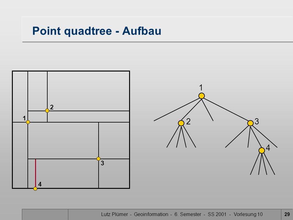 Lutz Plümer - Geoinformation - 6. Semester - SS 2001 - Vorlesung 1029 Point quadtree - Aufbau 1 23 1 2 3 4 4