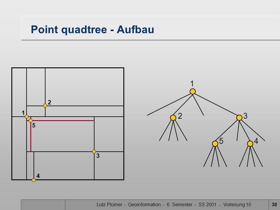 Lutz Plümer - Geoinformation - 6. Semester - SS 2001 - Vorlesung 1030 Point quadtree - Aufbau 1 23 1 2 4 5 3 45