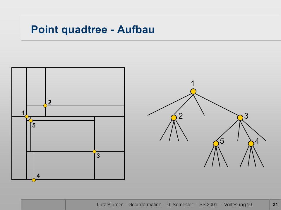 Lutz Plümer - Geoinformation - 6. Semester - SS 2001 - Vorlesung 1031 Point quadtree - Aufbau 1 1 2 23 4 5 3 45