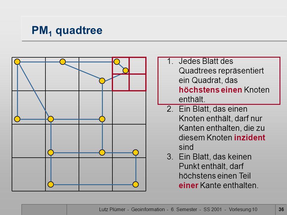 Lutz Plümer - Geoinformation - 6. Semester - SS 2001 - Vorlesung 1036 1.Jedes Blatt des Quadtrees repräsentiert ein Quadrat, das höchstens einen Knote