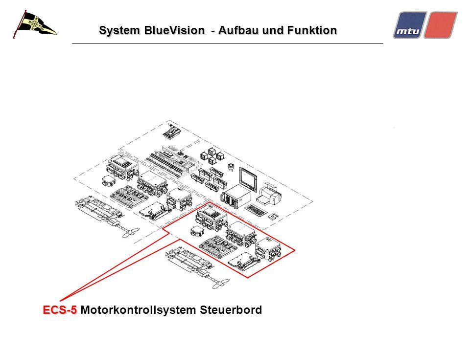 System BlueVision - Aufbau und Funktion ECS-5 ECS-5 Motorkontrollsystem Steuerbord