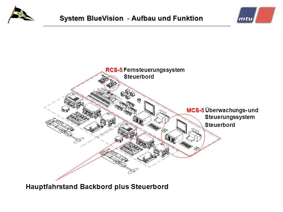 System BlueVision - Aufbau und Funktion Hauptfahrstand Backbord plus Steuerbord RCS-5 RCS-5 Fernsteuerungssystem Steuerbord MCS-5 MCS-5 Überwachungs-